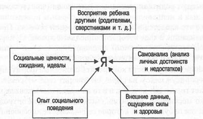 социально психологическая характеристика личности образец