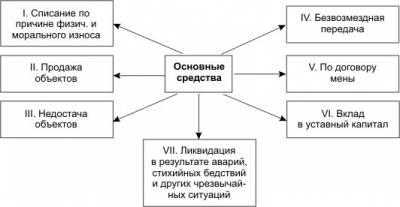 образец акта списания основных средств